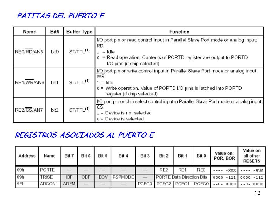 PATITAS DEL PUERTO E REGISTROS ASOCIADOS AL PUERTO E