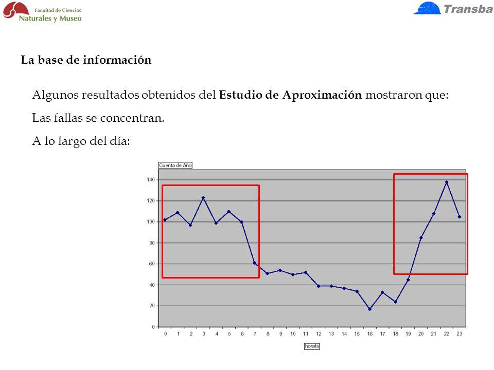 La base de información Algunos resultados obtenidos del Estudio de Aproximación mostraron que: Las fallas se concentran.