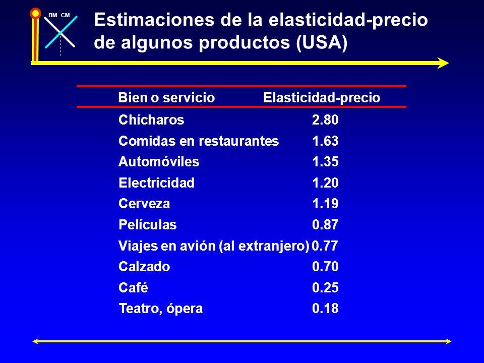 Estimaciones de la elasticidad-precio de algunos productos (USA)