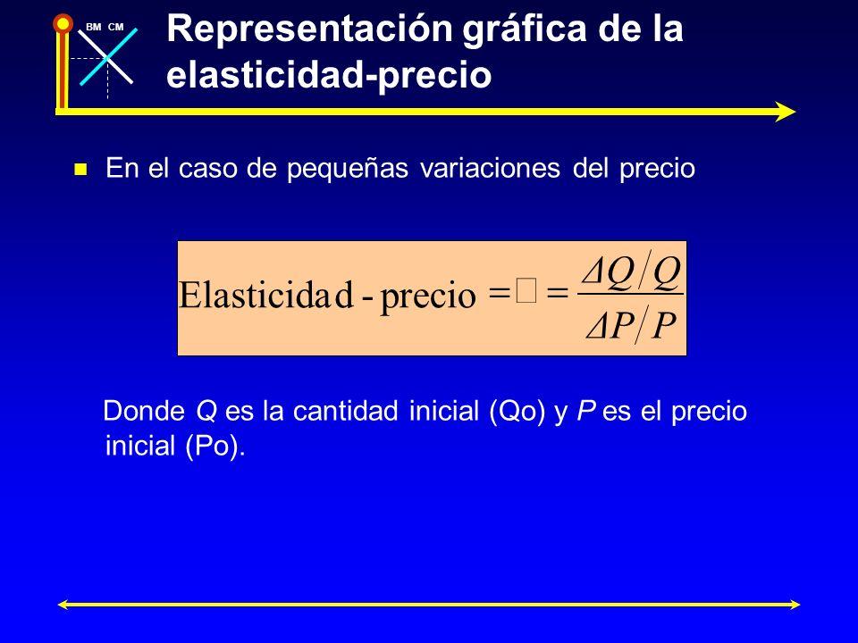 Representación gráfica de la elasticidad-precio