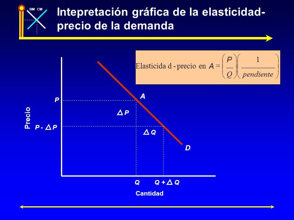 Intepretación gráfica de la elasticidad-precio de la demanda