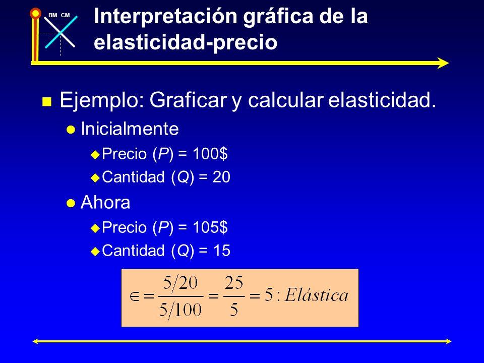 Interpretación gráfica de la elasticidad-precio