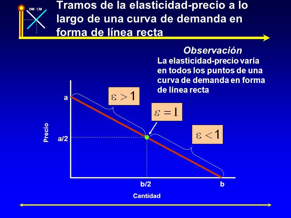 Tramos de la elasticidad-precio a lo largo de una curva de demanda en forma de línea recta