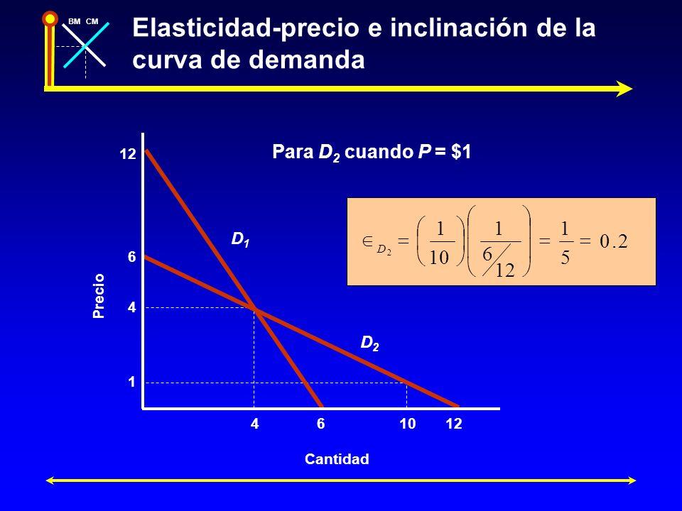 Elasticidad-precio e inclinación de la curva de demanda