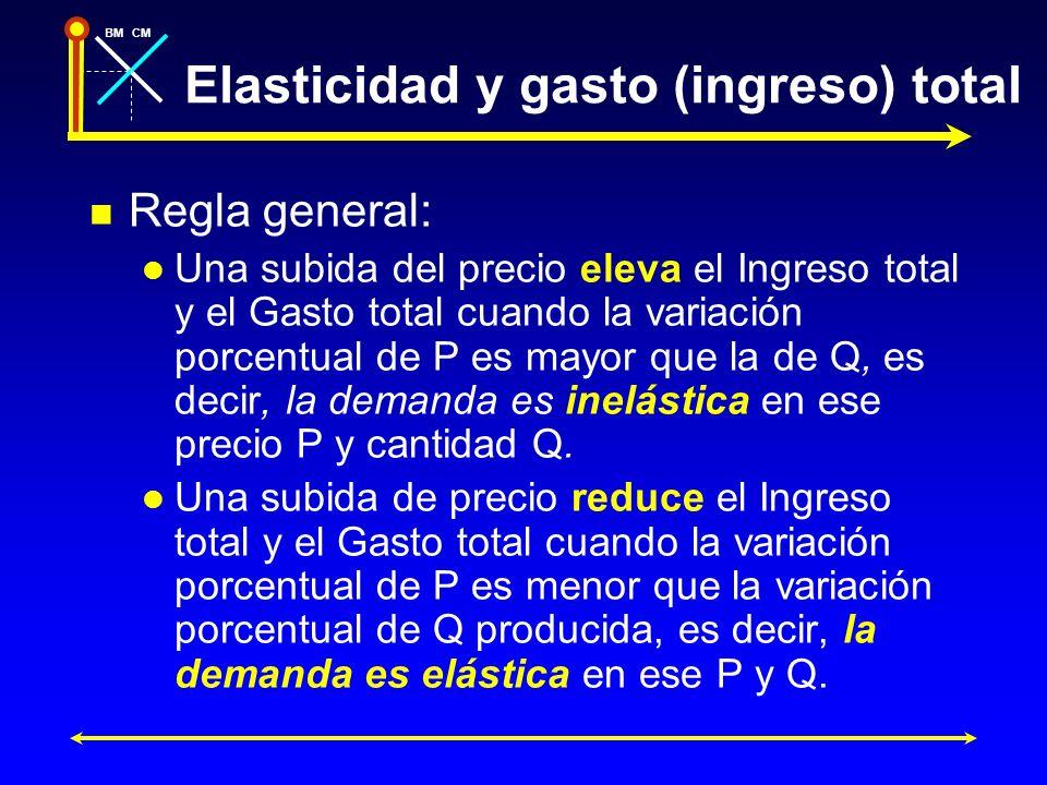 Elasticidad y gasto (ingreso) total