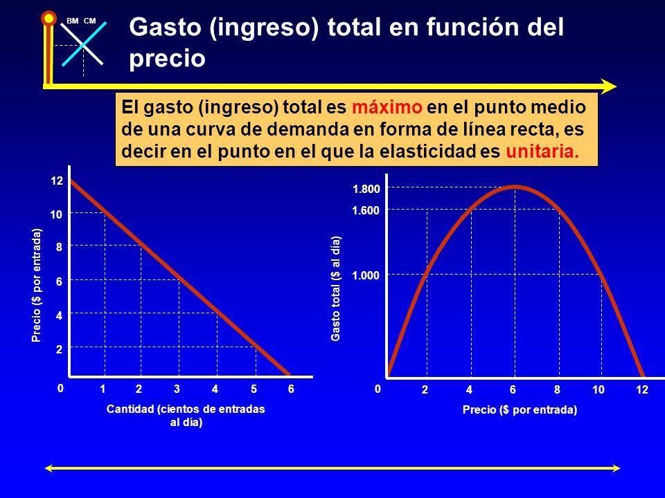 Gasto (ingreso) total en función del precio