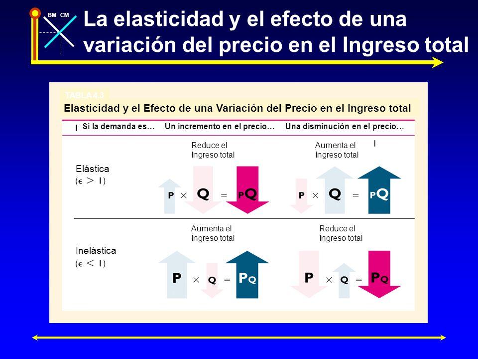 La elasticidad y el efecto de una variación del precio en el Ingreso total