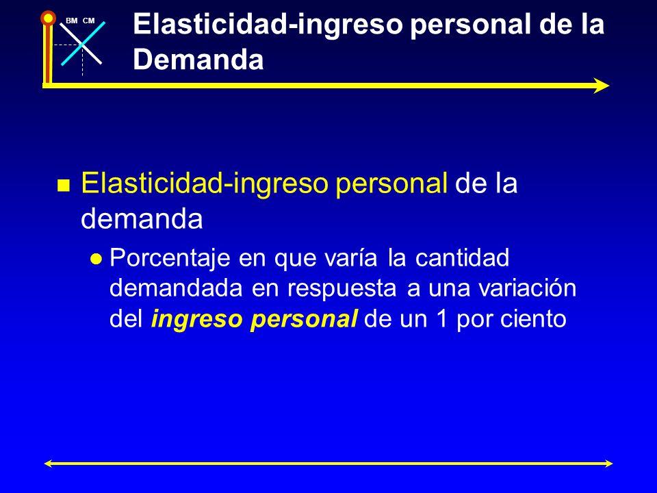 Elasticidad-ingreso personal de la Demanda