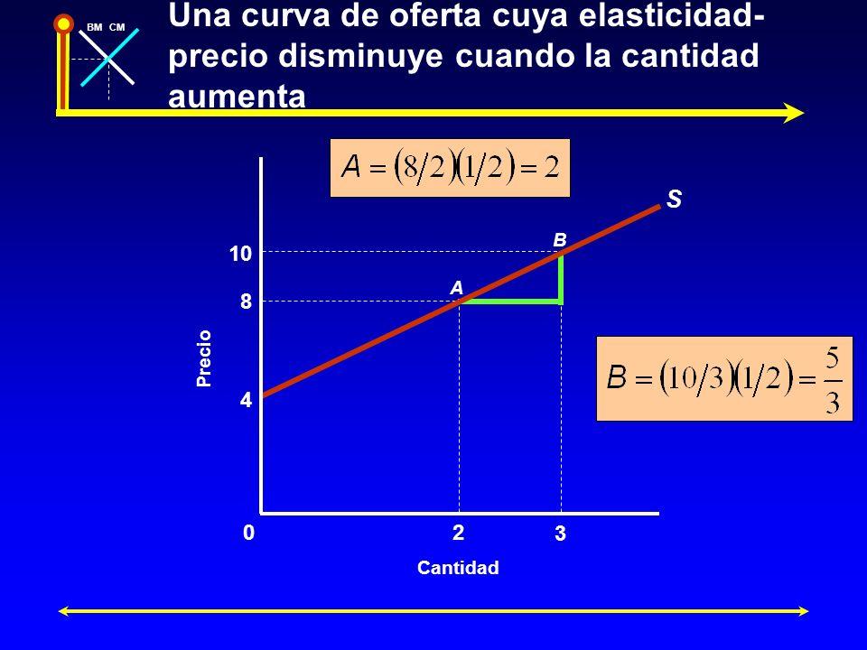Una curva de oferta cuya elasticidad-precio disminuye cuando la cantidad aumenta