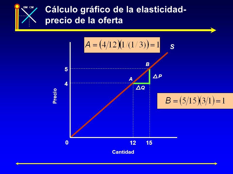 Cálculo gráfico de la elasticidad-precio de la oferta