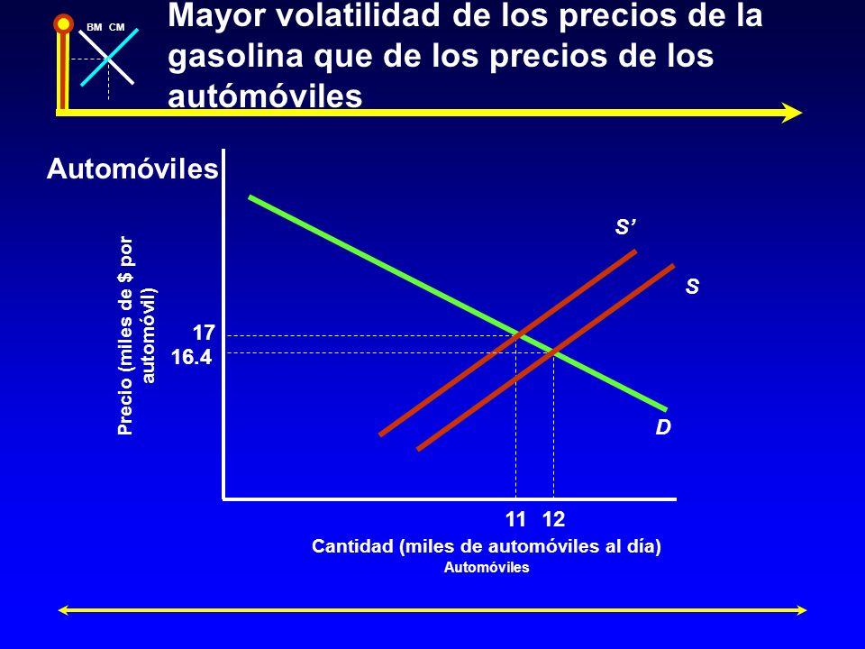 Mayor volatilidad de los precios de la gasolina que de los precios de los autómóviles