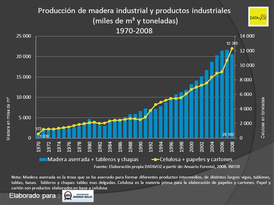 Producción de madera industrial y productos industriales (miles de m³ y toneladas) 1970-2008