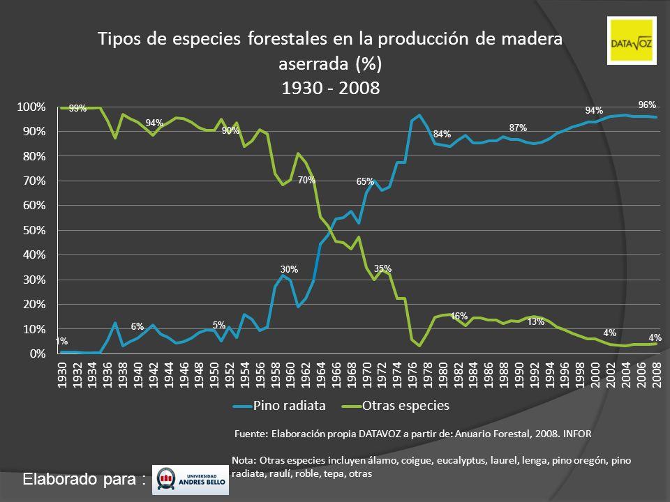 Tipos de especies forestales en la producción de madera aserrada (%) 1930 - 2008