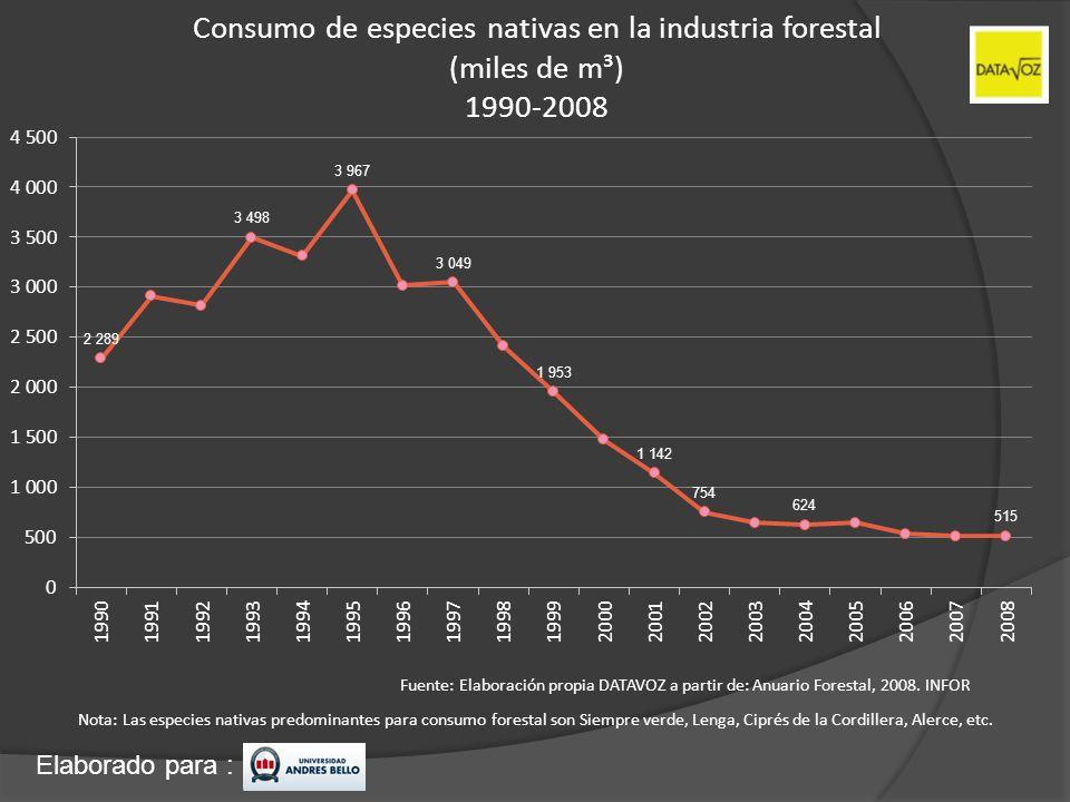 Consumo de especies nativas en la industria forestal (miles de m³) 1990-2008