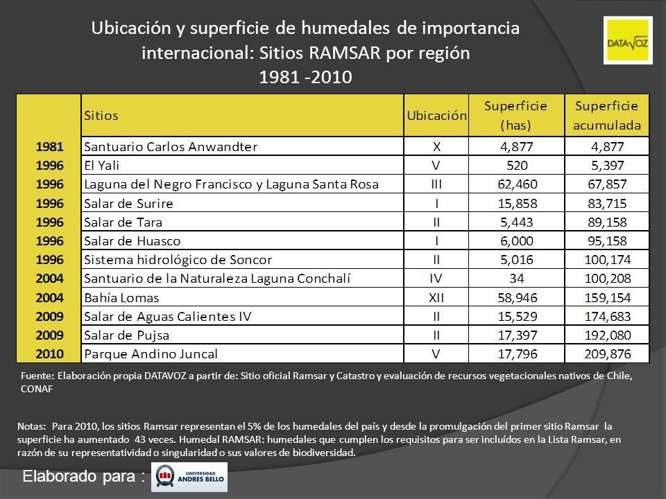 Ubicación y superficie de humedales de importancia internacional: Sitios RAMSAR por región 1981 -2010