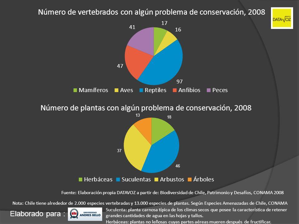 Número de vertebrados con algún problema de conservación, 2008