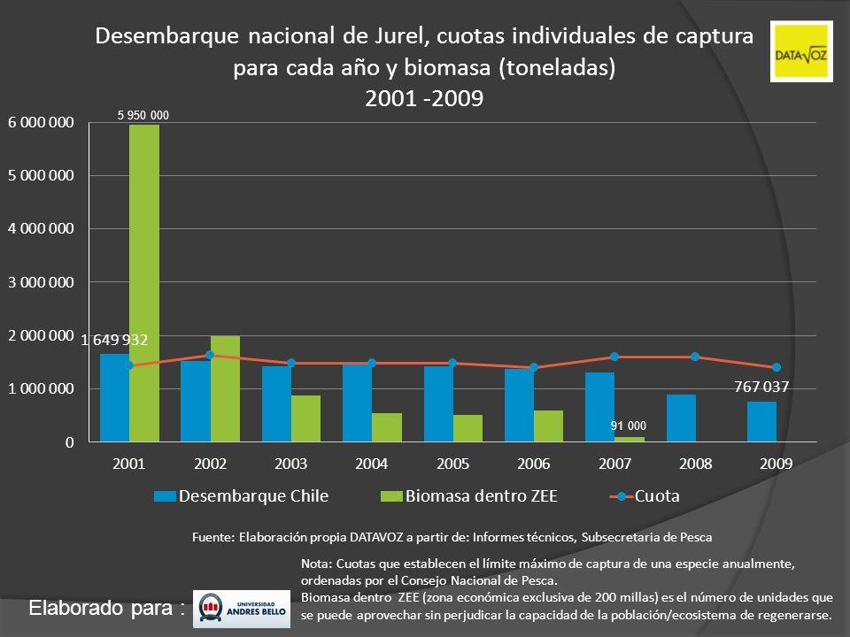 Desembarque nacional de Jurel, cuotas individuales de captura para cada año y biomasa (toneladas) 2001 -2009