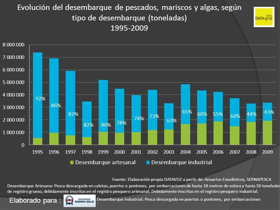 Evolución del desembarque de pescados, mariscos y algas, según tipo de desembarque (toneladas) 1995-2009