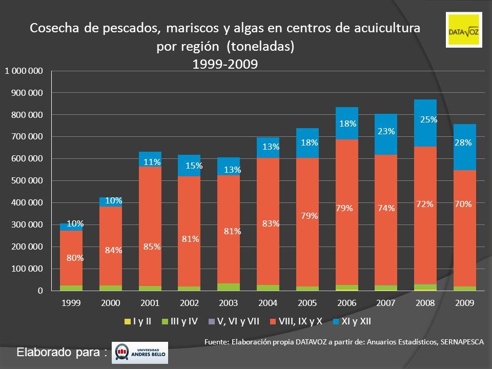 Cosecha de pescados, mariscos y algas en centros de acuicultura por región (toneladas) 1999-2009