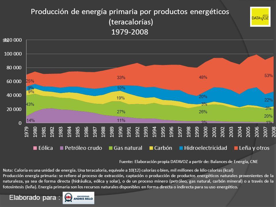 Producción de energía primaria por productos energéticos (teracalorías) 1979-2008