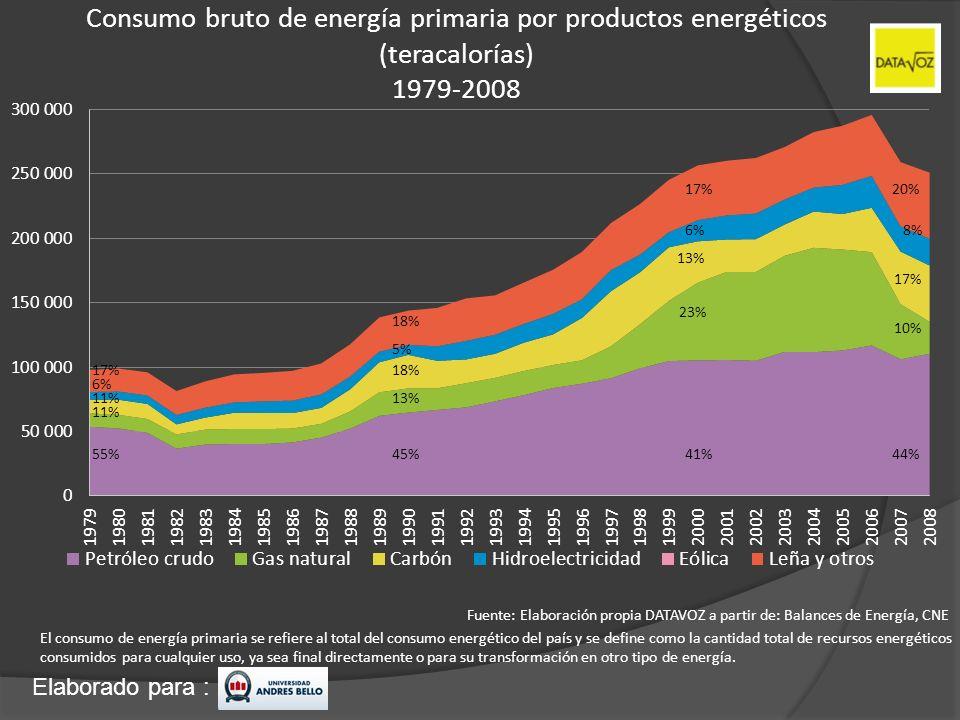 Consumo bruto de energía primaria por productos energéticos (teracalorías) 1979-2008