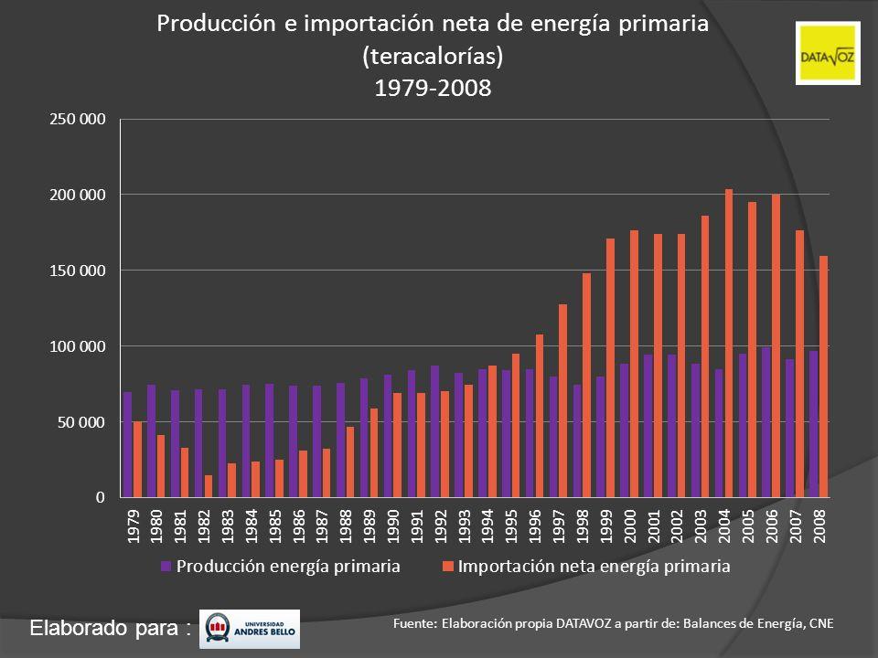 Producción e importación neta de energía primaria (teracalorías) 1979-2008