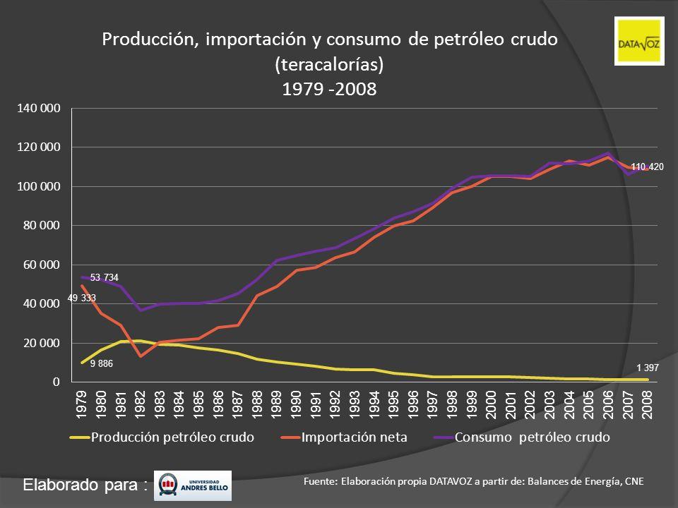 Producción, importación y consumo de petróleo crudo (teracalorías) 1979 -2008
