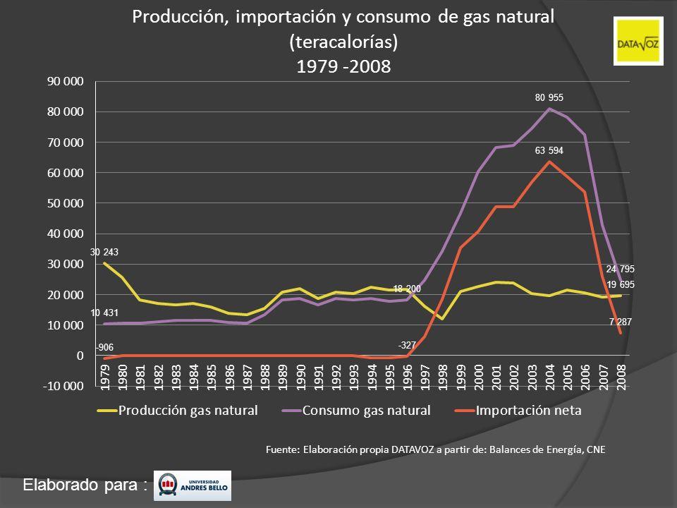 Producción, importación y consumo de gas natural