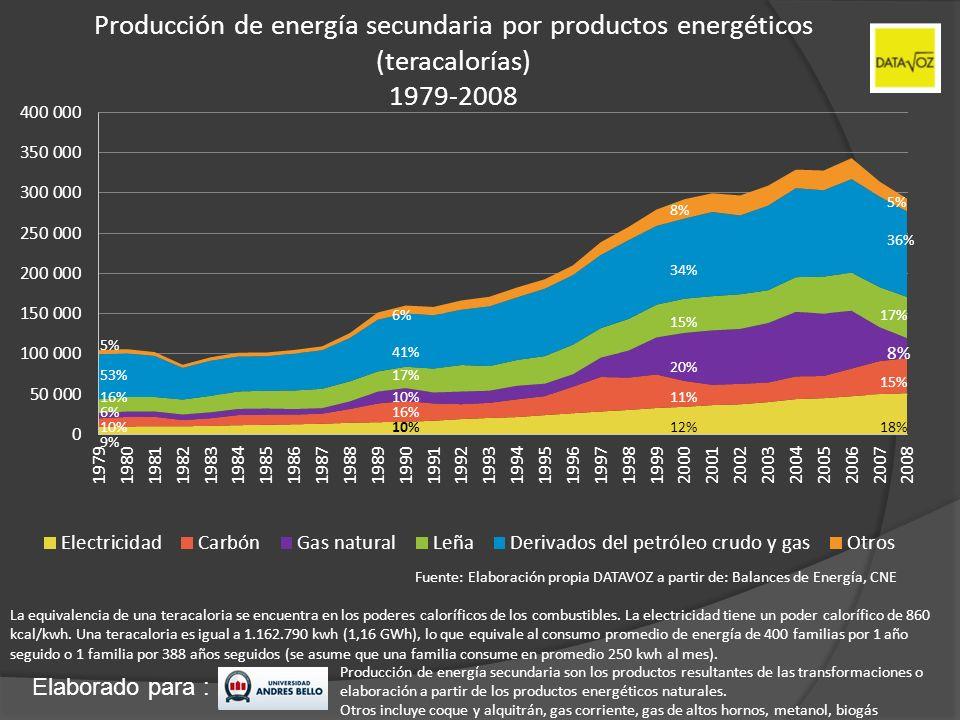 Producción de energía secundaria por productos energéticos (teracalorías) 1979-2008