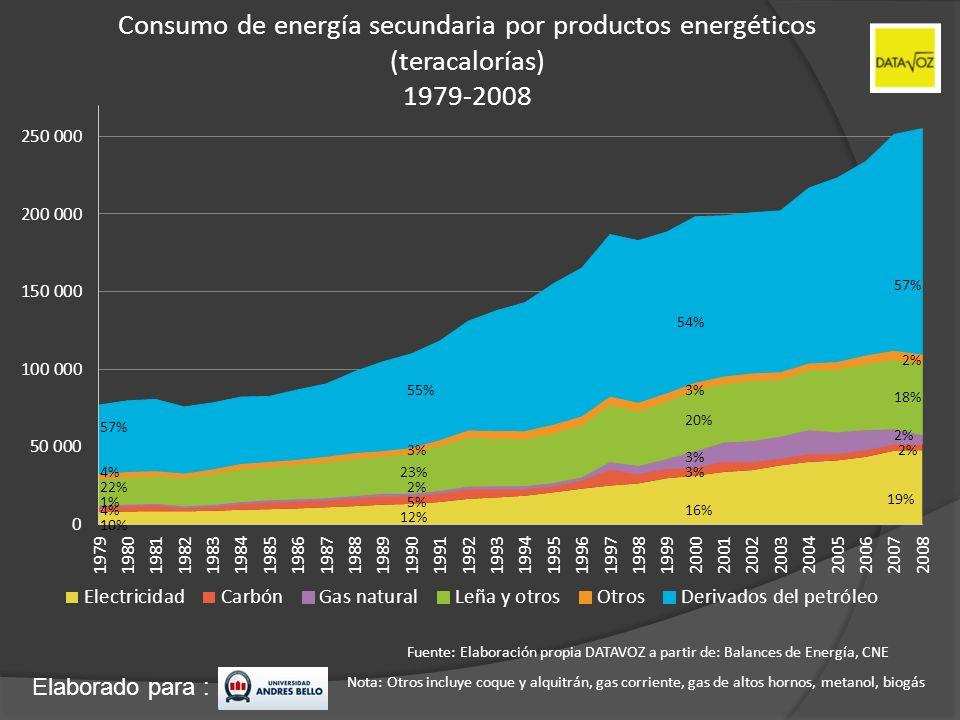 Consumo de energía secundaria por productos energéticos (teracalorías) 1979-2008