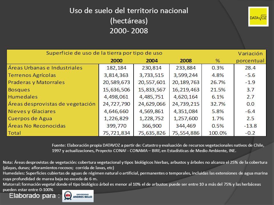 Uso de suelo del territorio nacional (hectáreas) 2000- 2008