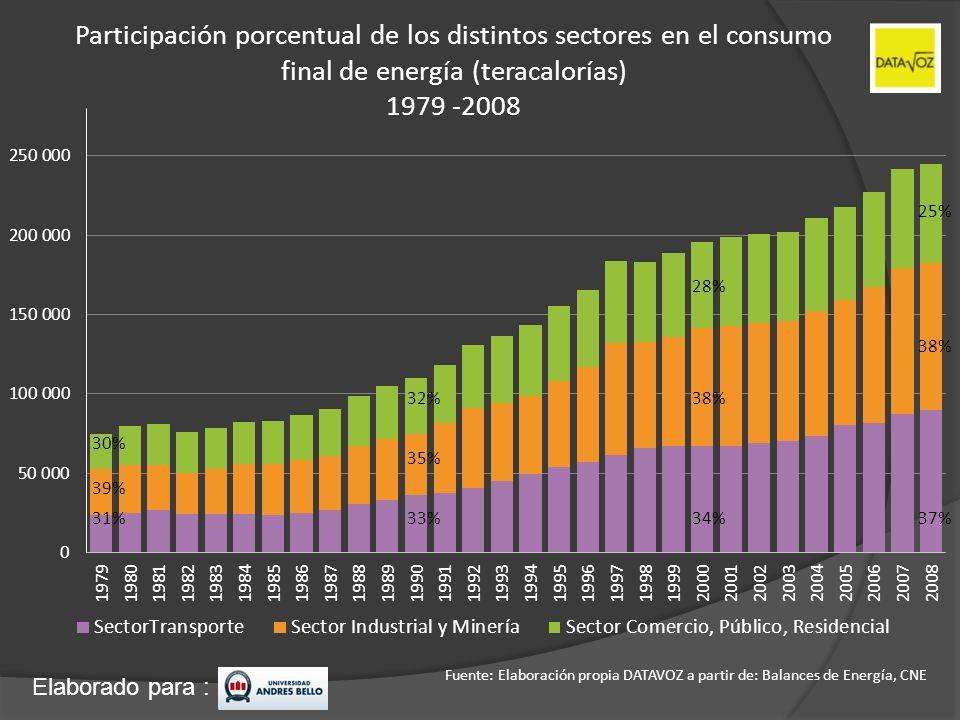 Participación porcentual de los distintos sectores en el consumo final de energía (teracalorías)