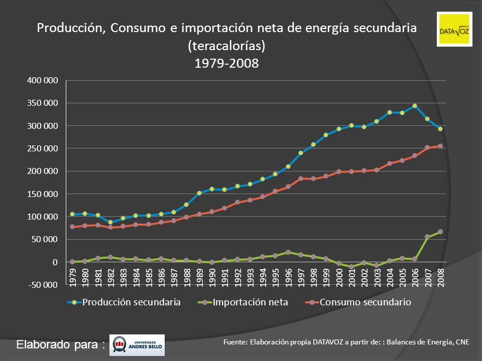 Producción, Consumo e importación neta de energía secundaria (teracalorías) 1979-2008