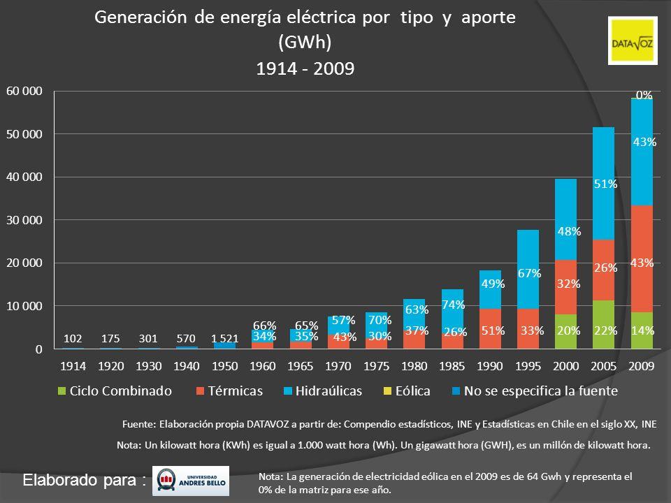 Generación de energía eléctrica por tipo y aporte (GWh) 1914 - 2009