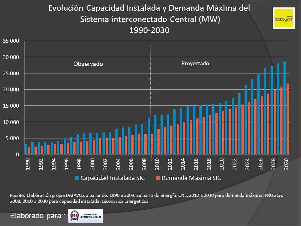 Evolución Capacidad Instalada y Demanda Máxima del Sistema interconectado Central (MW) 1990-2030