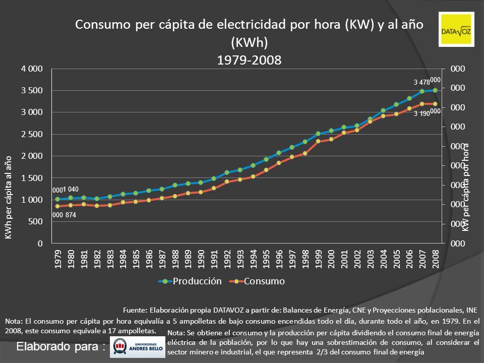 Consumo per cápita de electricidad por hora (KW) y al año (KWh) 1979-2008