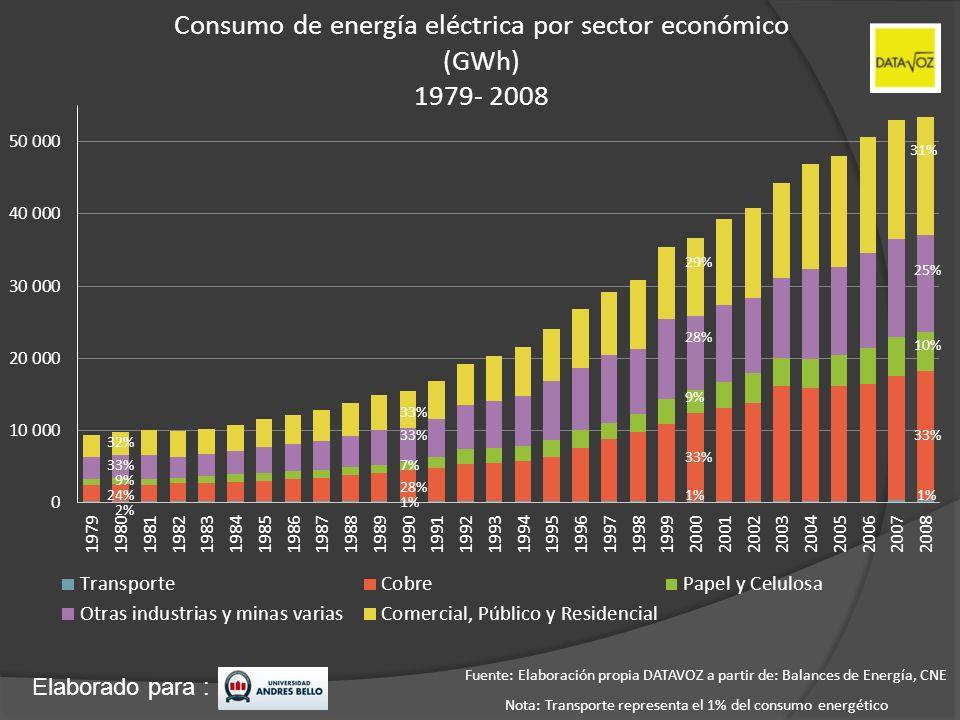 Consumo de energía eléctrica por sector económico (GWh) 1979- 2008