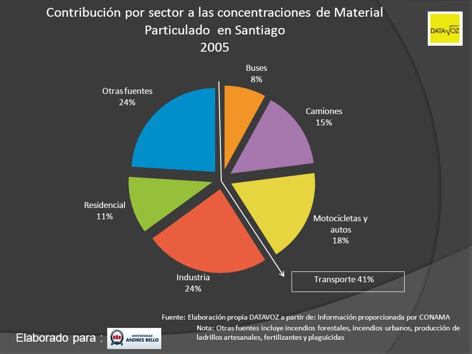 Contribución por sector a las concentraciones de Material Particulado en Santiago 2005