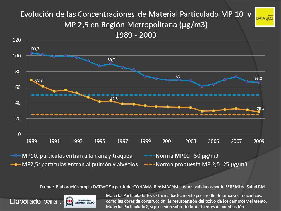 Evolución de las Concentraciones de Material Particulado MP 10 y MP 2,5 en Región Metropolitana (µg/m3) 1989 - 2009