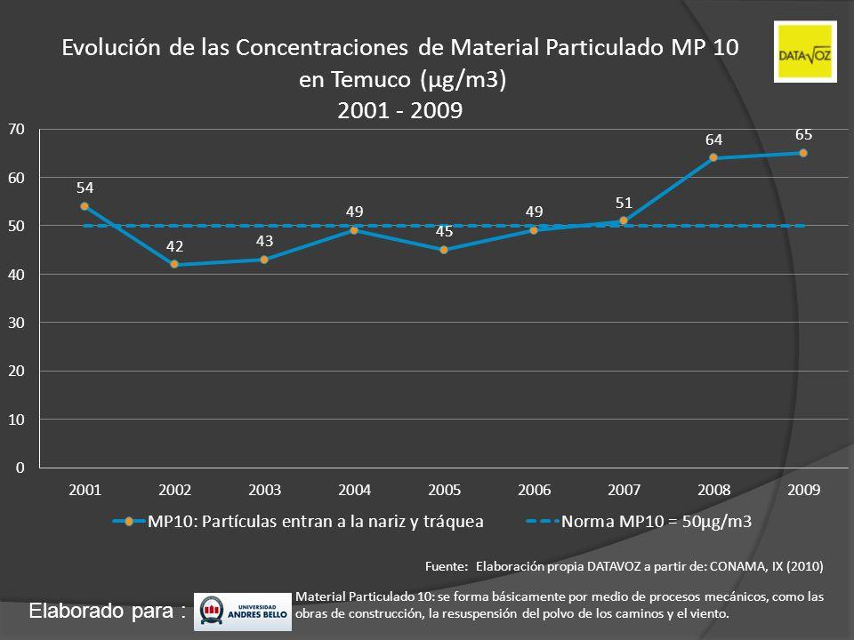 Evolución de las Concentraciones de Material Particulado MP 10
