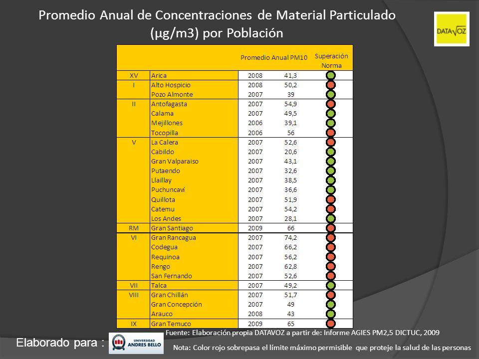 Promedio Anual de Concentraciones de Material Particulado (µg/m3) por Población