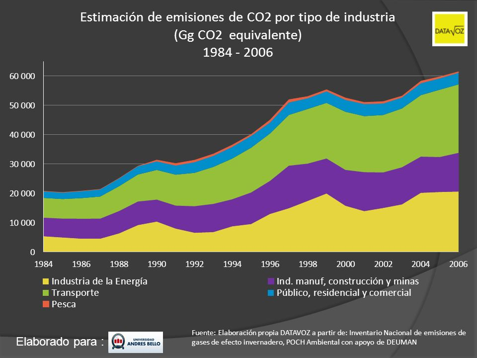 Estimación de emisiones de CO2 por tipo de industria (Gg CO2 equivalente) 1984 - 2006