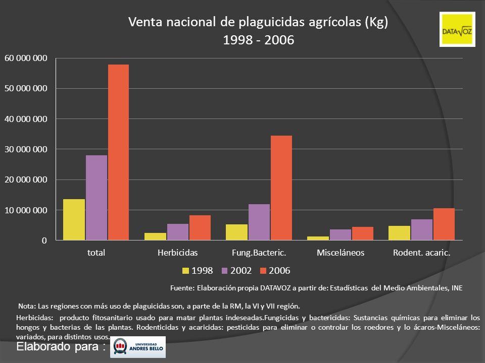 Venta nacional de plaguicidas agrícolas (Kg) 1998 - 2006