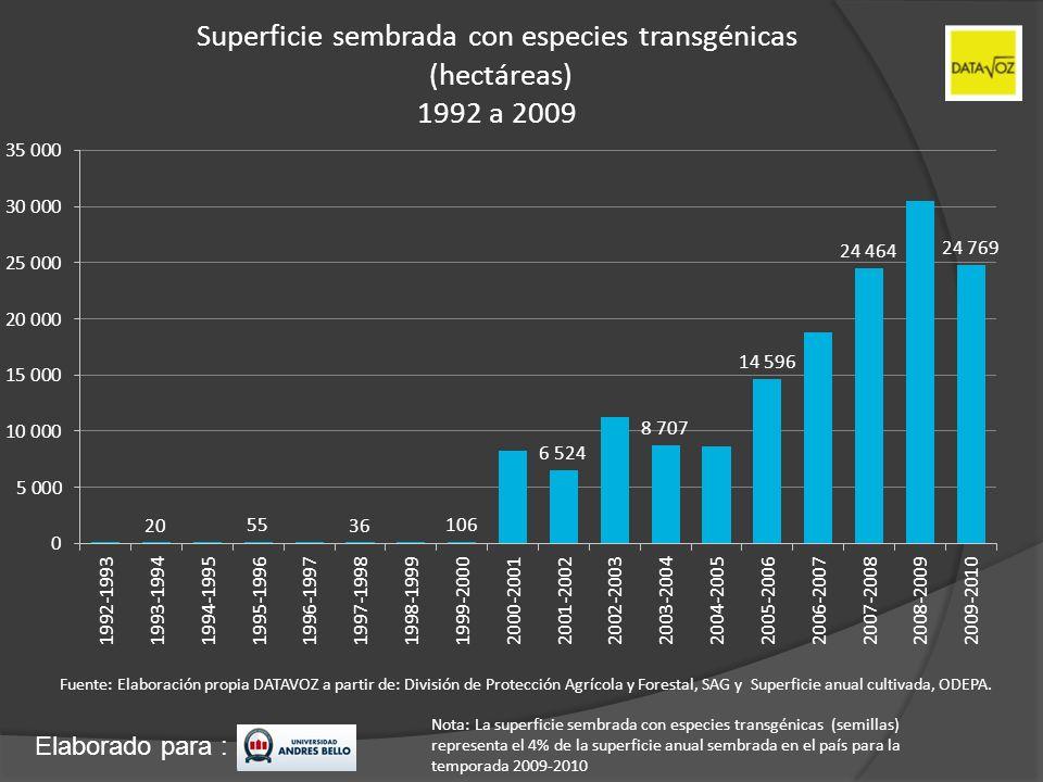 Superficie sembrada con especies transgénicas (hectáreas) 1992 a 2009