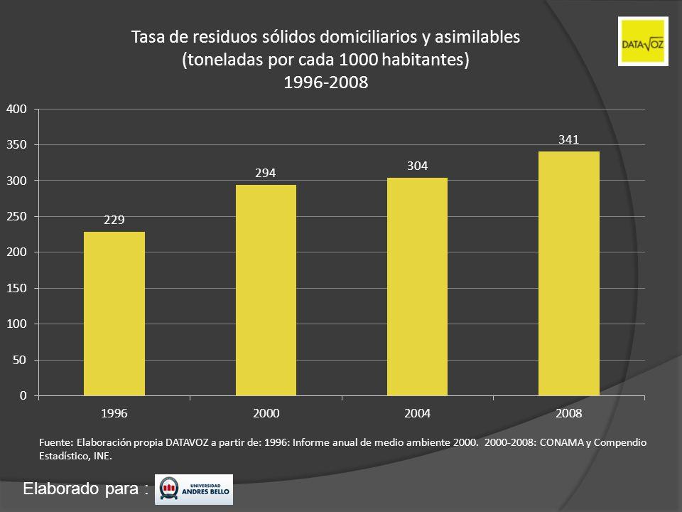 Tasa de residuos sólidos domiciliarios y asimilables (toneladas por cada 1000 habitantes) 1996-2008