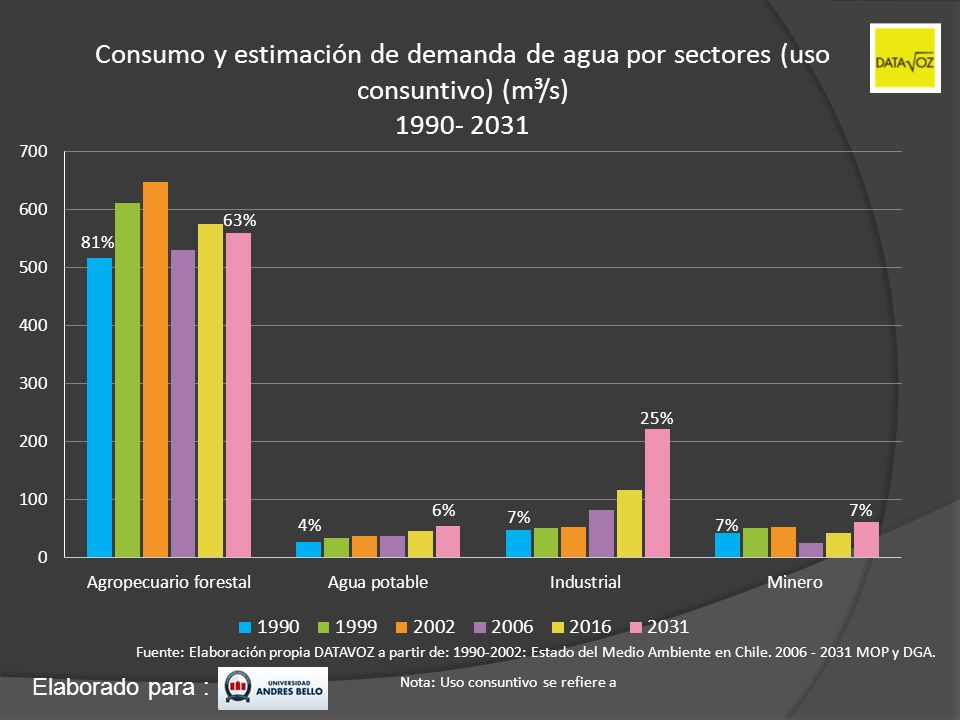 Consumo y estimación de demanda de agua por sectores (uso consuntivo) (m³/s) 1990- 2031