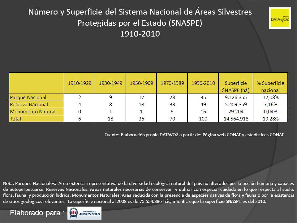 Número y Superficie del Sistema Nacional de Áreas Silvestres Protegidas por el Estado (SNASPE) 1910-2010