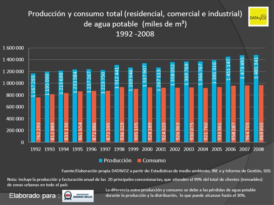 Producción y consumo total (residencial, comercial e industrial) de agua potable (miles de m³) 1992 -2008