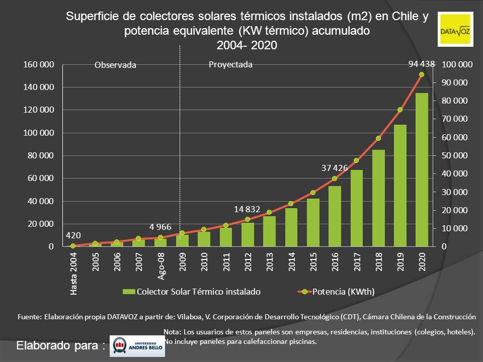 Superficie de colectores solares térmicos instalados (m2) en Chile y potencia equivalente (KW térmico) acumulado