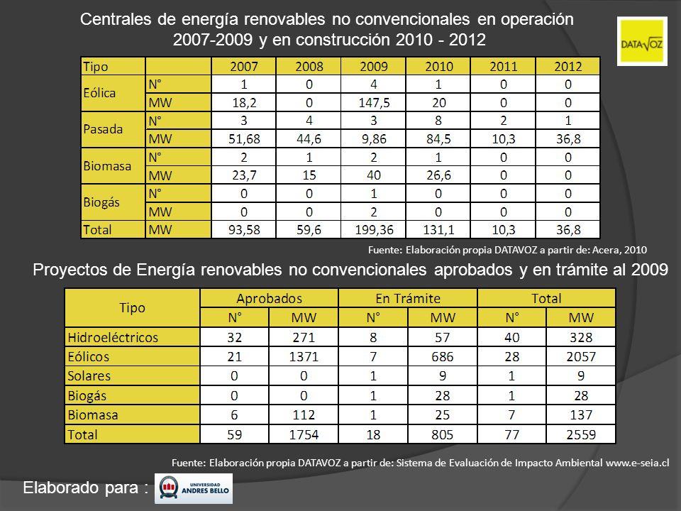 Centrales de energía renovables no convencionales en operación